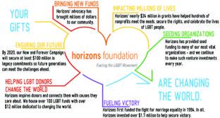 Horizons Infographic